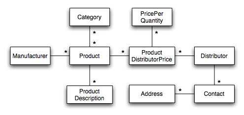 example domain model